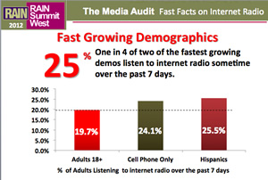 Research presented at RAIN Summit West shows Internet radio popular among fastest growing demos | RAIN: Radio And Internet Newsletter
