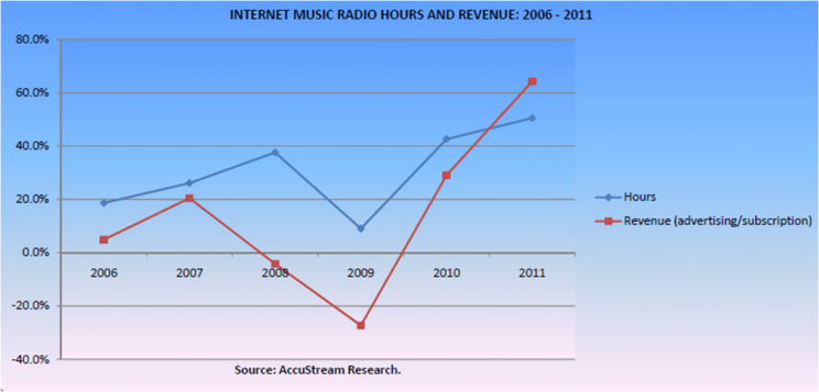 Report: Listening to Internet Radio Shot Up 50% Last Year « Audio4cast