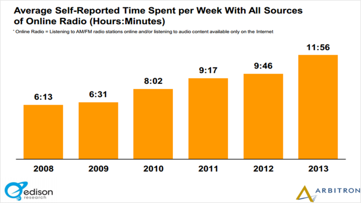Audio4cast | Study: Time Spent Listening Online Jumped Two Hours in One Year