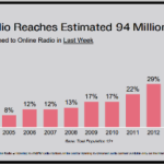 Online Radio Reaches Estimated 94 Million Weekly | Audio4cast
