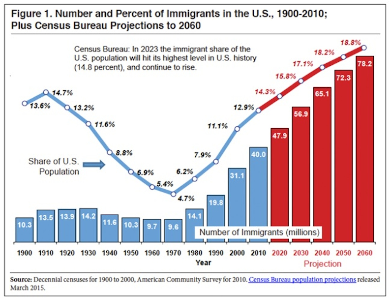the level of legal immigration Why more immigration is bad for america howard w foster september 5, 2014 and persistently high unemployment above the 5 percent level that most economists believe is unhealthy and they have essentially written us immigration law for a very long time.