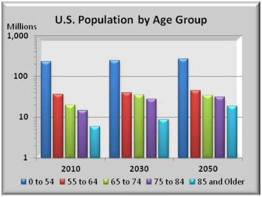 "Will ""Mind-Blowing"" Demographic Change Lead to Fiscal Disaster?"